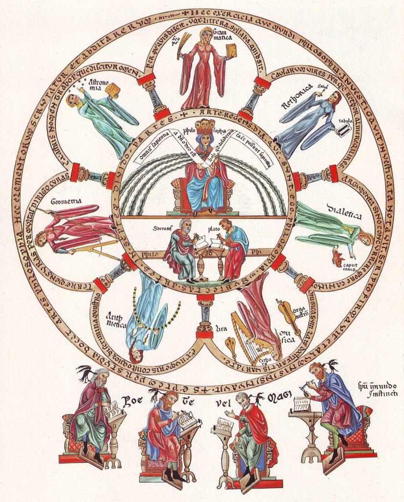 Ockhams Rasiermesser HortusDeliciarum Die Philosophie mit den sieben freien Künsten