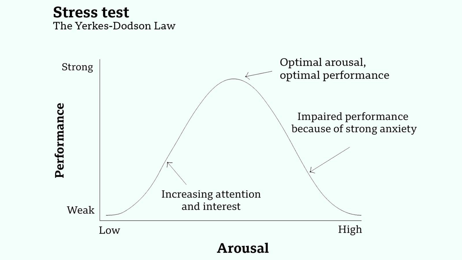 Yerkes Dodson - Stressfrei und entspannt statt irrationale Überzeugungen